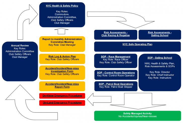 NYC Health & Safety Plan Flow Chart