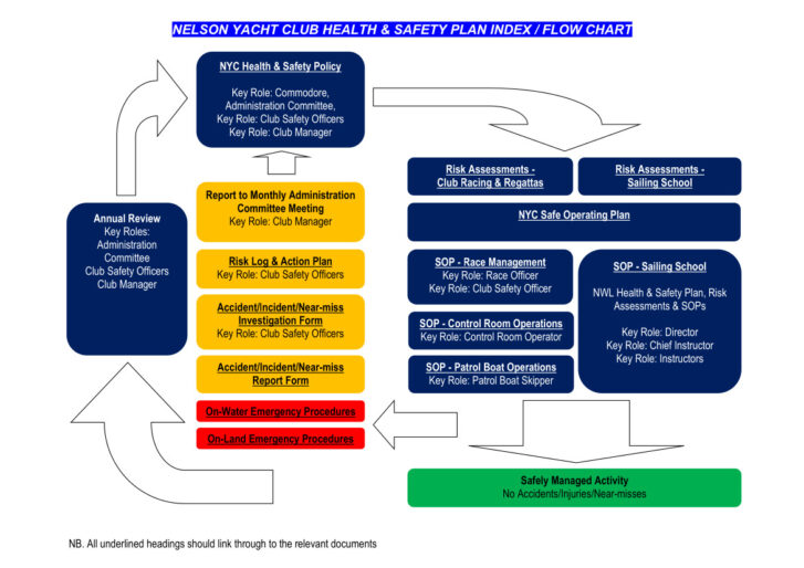 NYC Health & Safety Index and Flow Chart